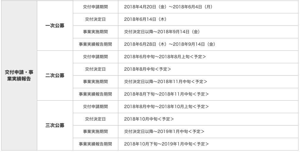 IT導入補助金 詳細スケジュール